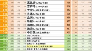 住みたい街ランキング2021 関東版