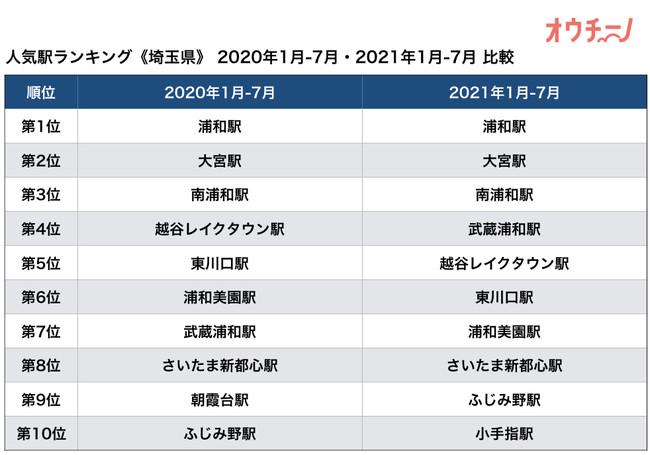 オウチーノ・ランキング 2021 埼玉県